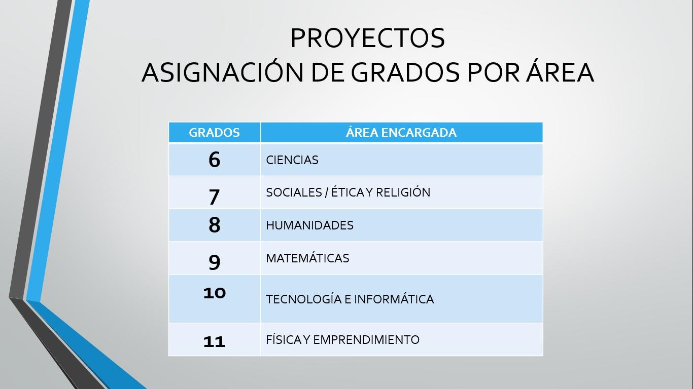 Asignación de proyectos por Área